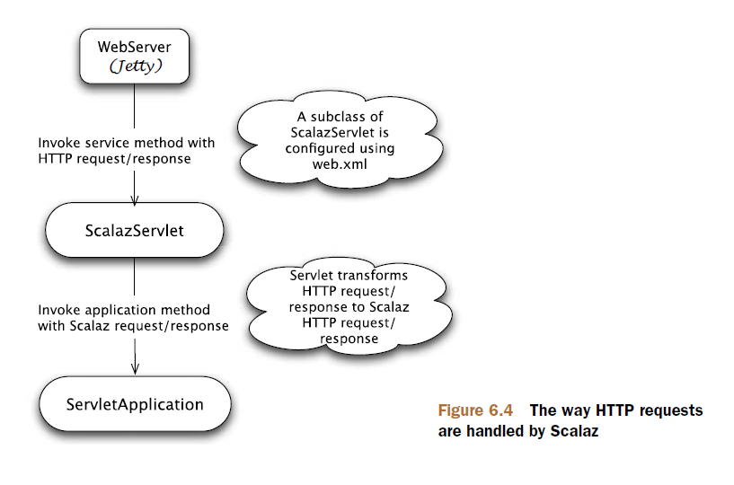 Figure 6.4 The way HTTP requests are handled by Scalaz